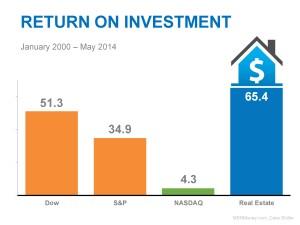 Real Estate Return on Investment