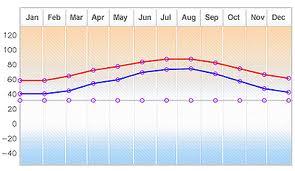Myrtle Beach Temperatures