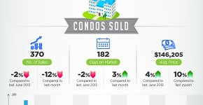 Infographic - Myrtle Beach Real Estate Monthly Update - June 2014