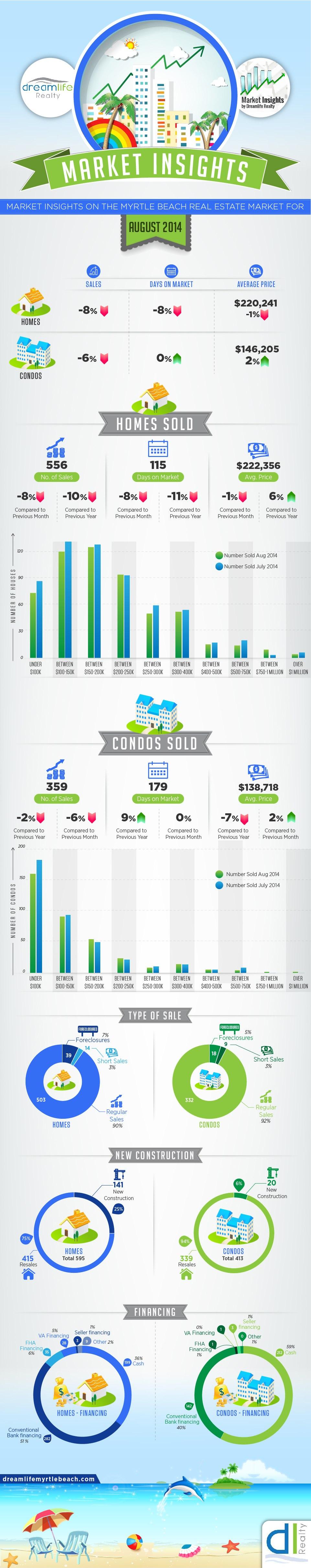 Myrtle Beach Real Estate Market Update Infographic - August 2014