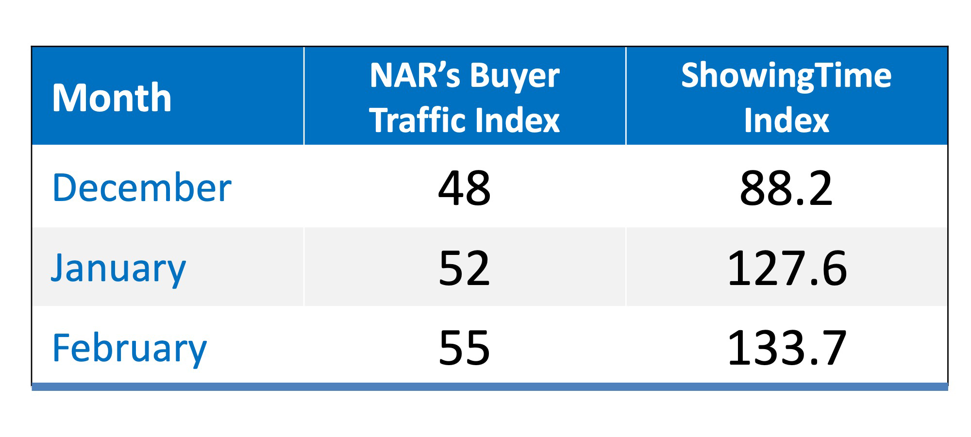 Buyer Demand Surging as Spring Market Begins | Simplifying The Market