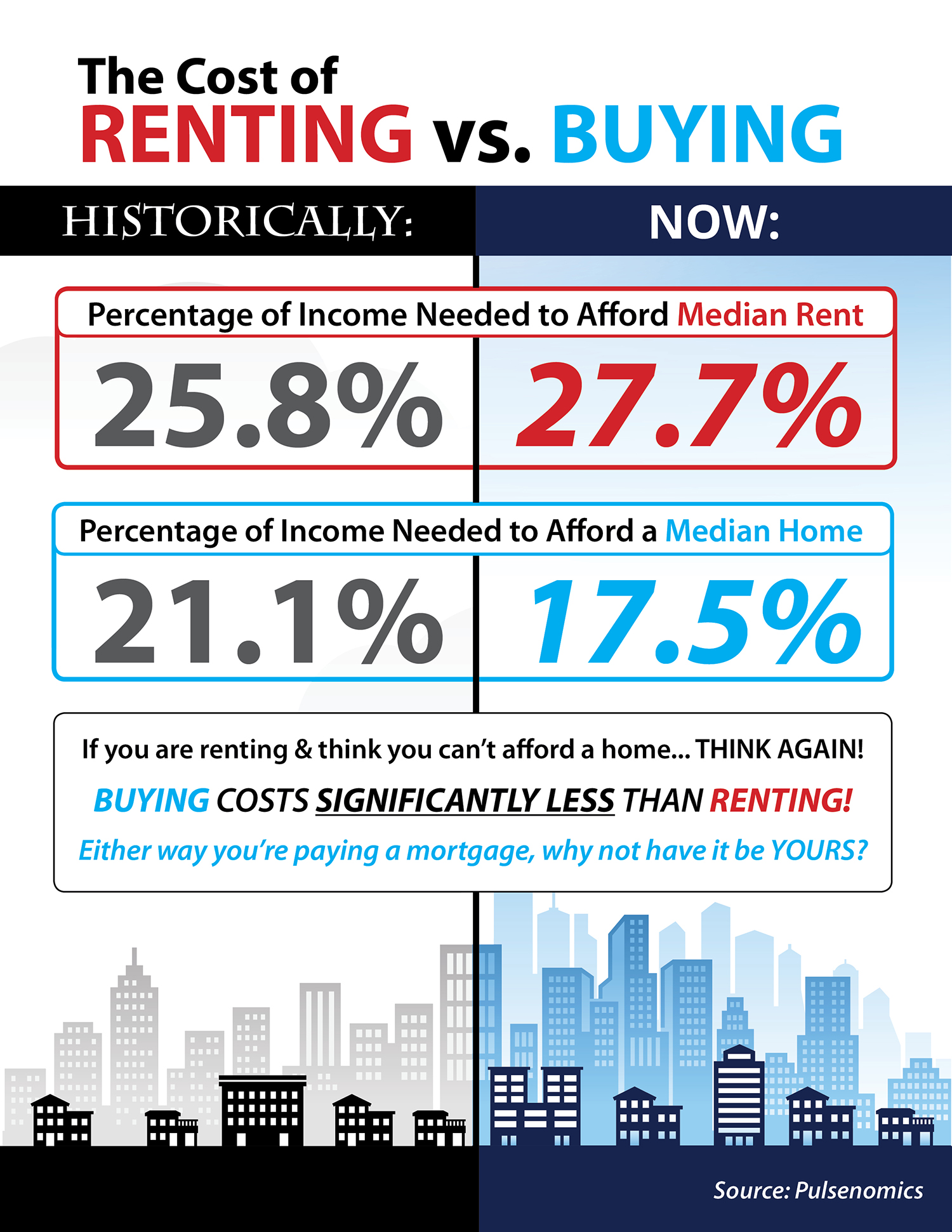 The Cost of Renting vs. Buying This Spring [INFOGRAPHIC]   Simplifying The Market