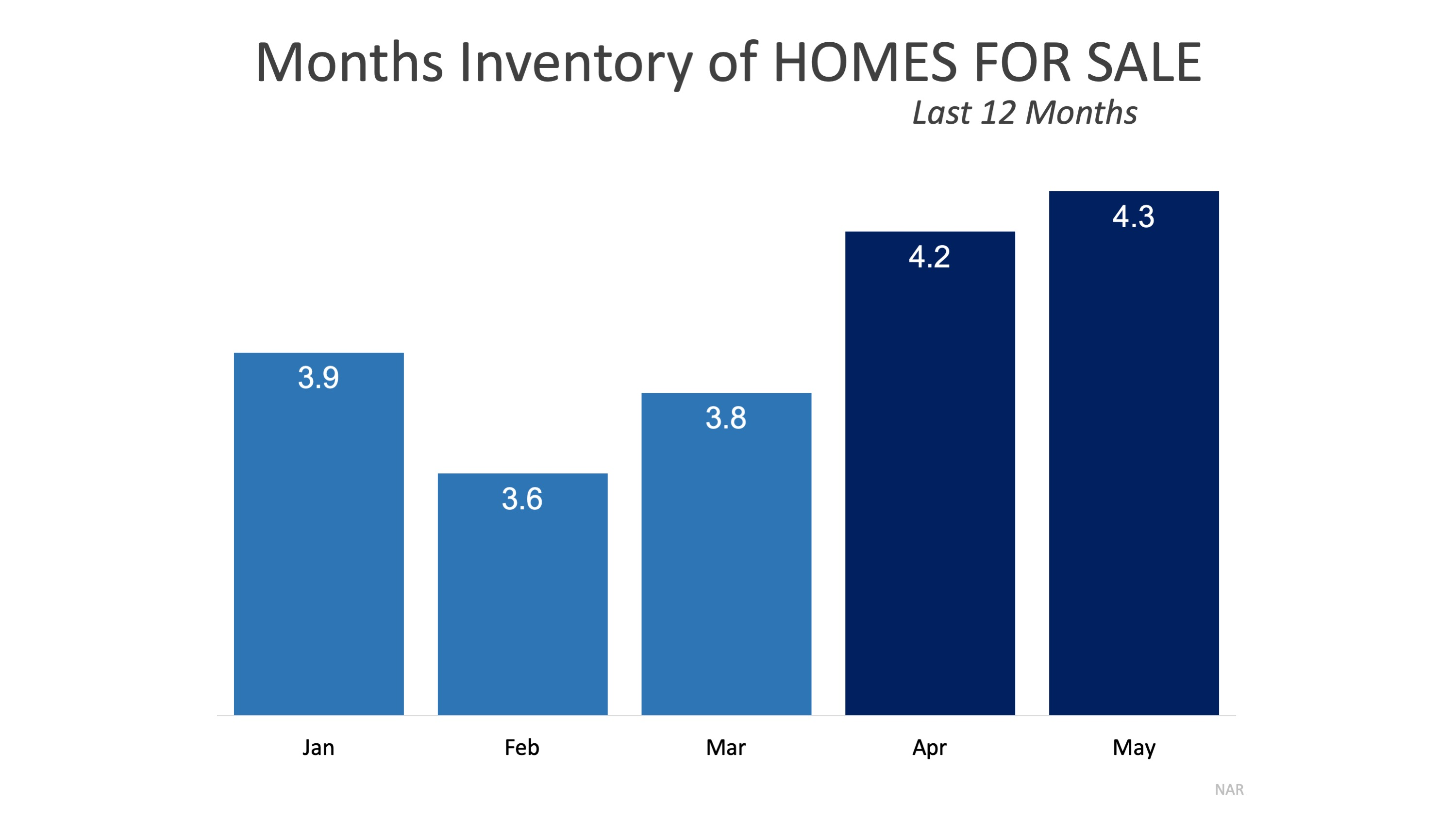 What a Difference a Year Makes for Sellers   Simplifying The Market
