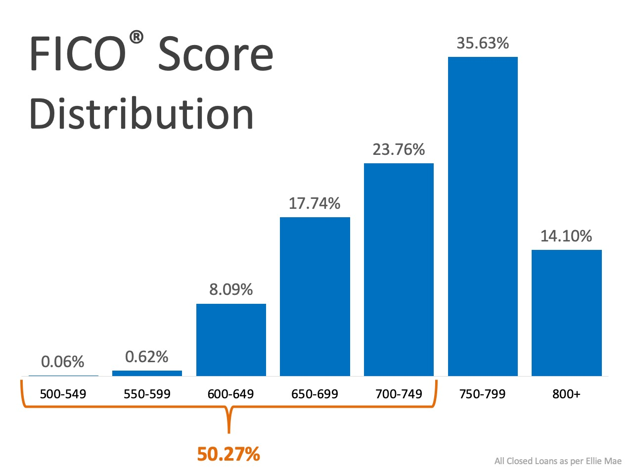 What FICO® Score Do You Need to Qualify for a Mortgage?   Simplifying The Market