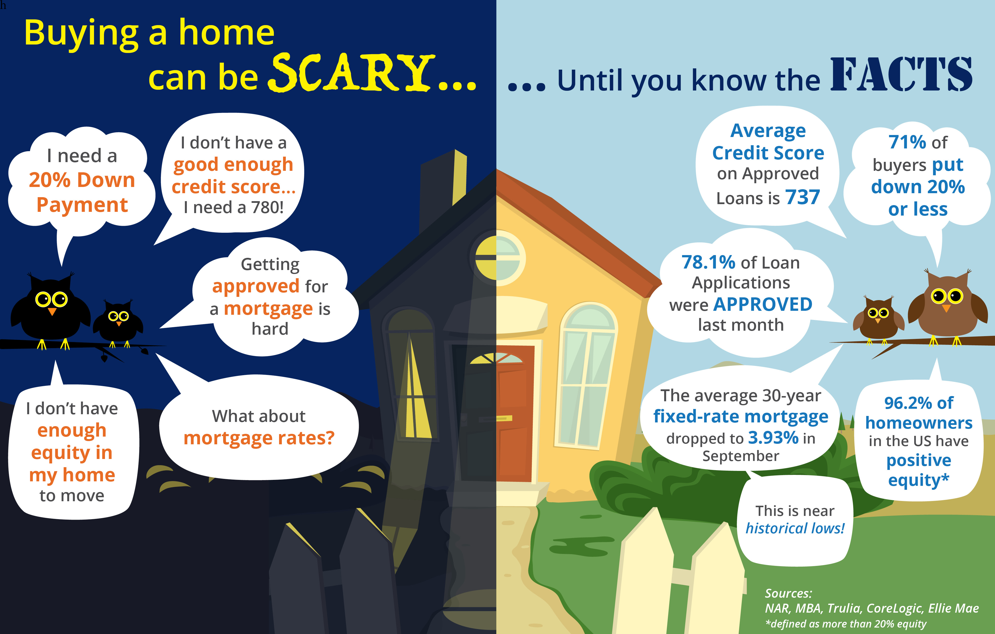 Buying a home can be SCARY…Until you know the FACTS [INFOGRAPHIC] | Simplifying The Market