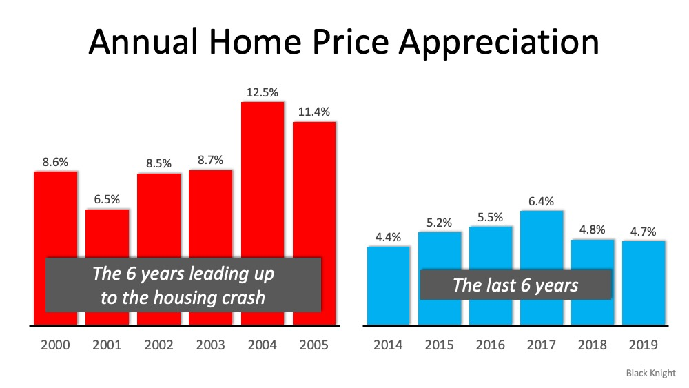 5 Simple Graphs Proving This Is NOT Like the Last Time | Simplifying The Market